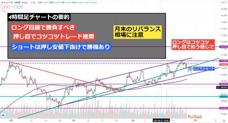 2021年6月5週目のドル円予想(4時間足)_ロングはコツコツ取るイメージで。ショートは押し安値割れ待ち
