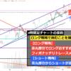 2021年7月2週目のドル円4時間足チャート予想_ロング戦略で挑むことを推奨