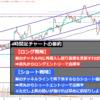 2021年7月3週目のドル円4時間足チャート予想_細かな値動きを確認しよう