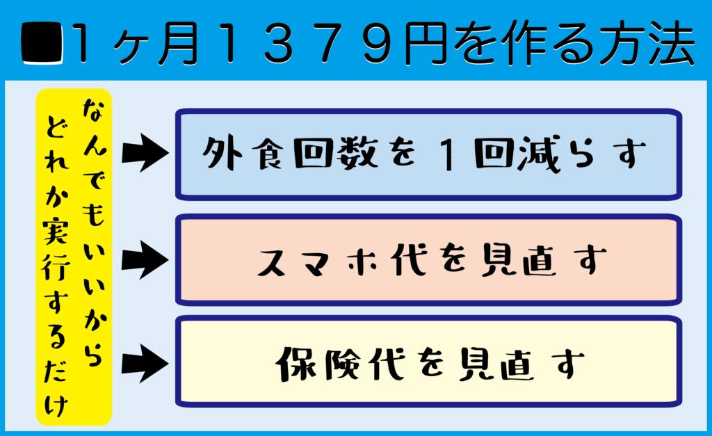 1ヵ月1379円を捻出する方法