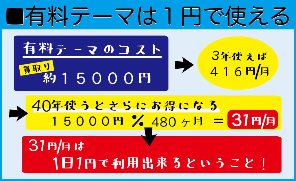 有料テーマは1円で使えるようになる